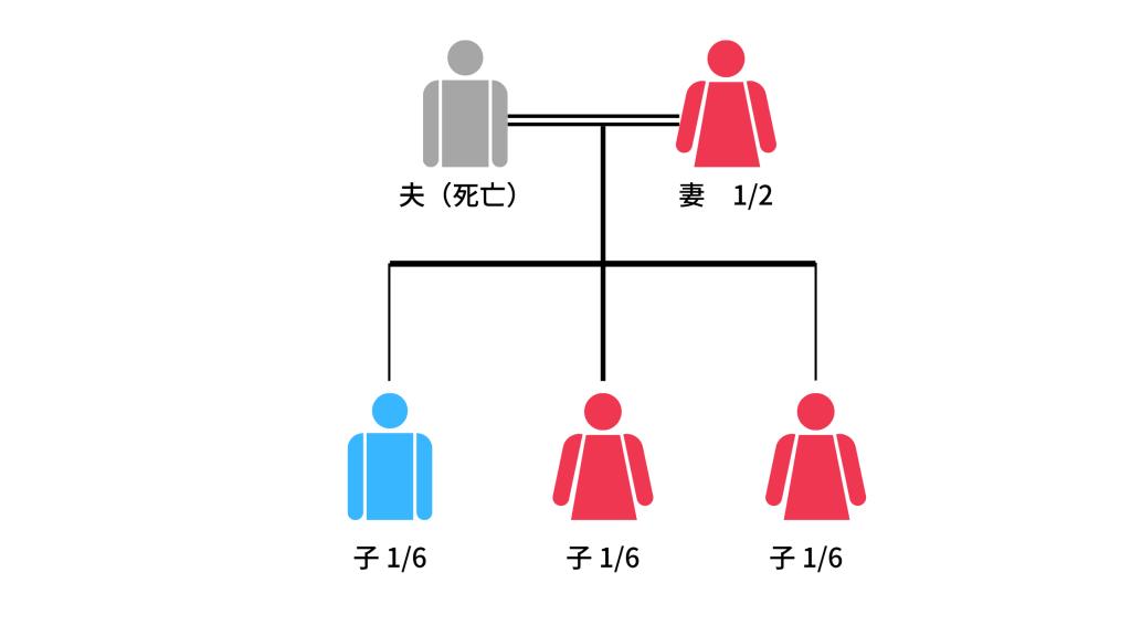 配偶者と子供だけの相続の図2