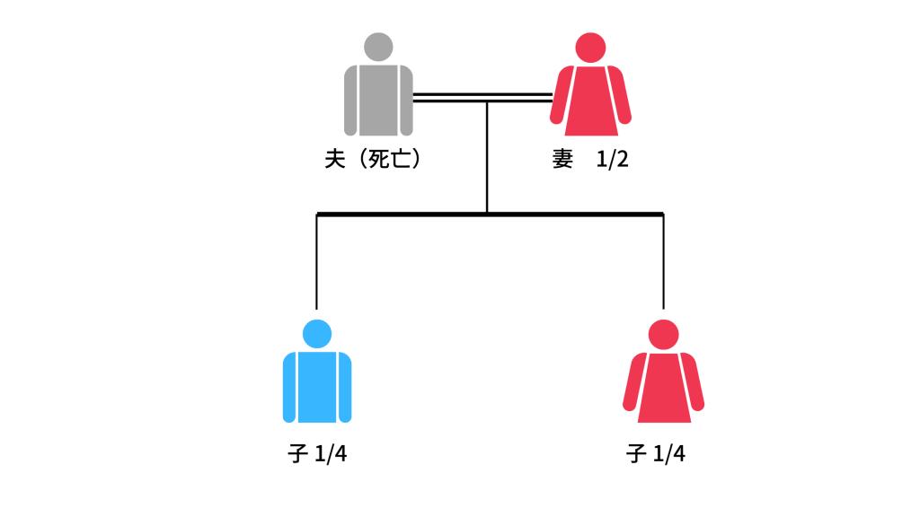 配偶者と子供だけの相続の図1