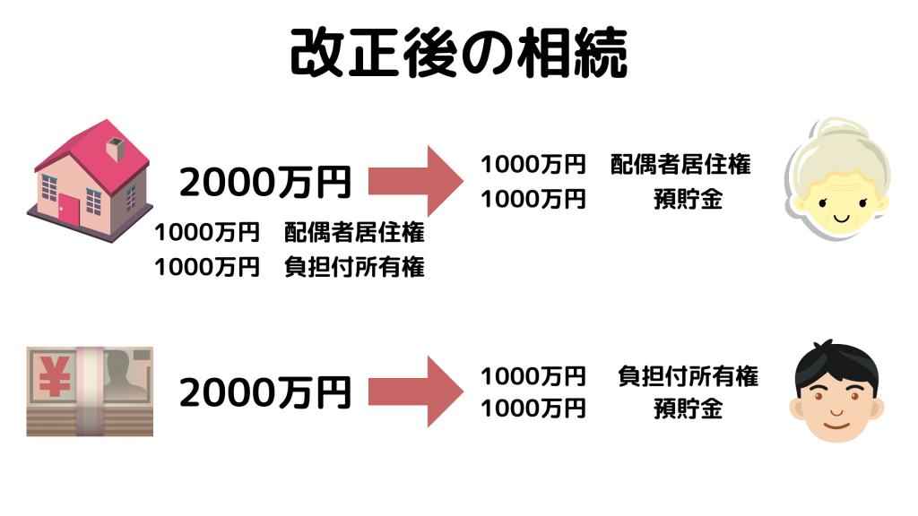 改正後の相続のイメージ図