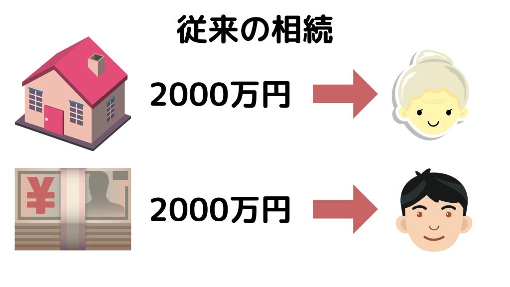 従来の相続のイメージ図