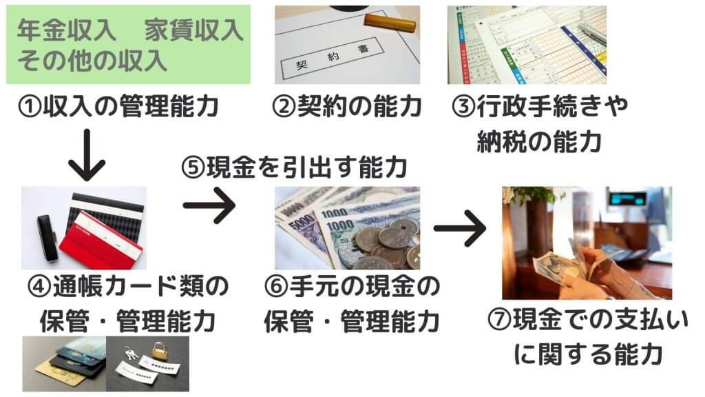 金銭管理の全体図